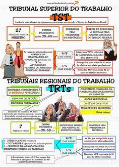 ENTENDEU DIREITO OU QUER QUE DESENHE ???: COMPOSIÇÃO DOS TRIBUNAIS DO TRABALHO - TST e TRTs