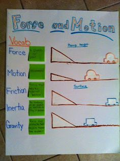 Force and Motion Anchor Chart :}
