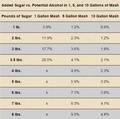 Homebrewing wine The chart below shows how many pounds of sugar are required to reach a potential alcohol percentage for a and 10 gallon sugar mash. Moonshine Still Plans, Copper Moonshine Still, How To Make Moonshine, Homemade Wine Recipes, Homemade Alcohol, Beer Recipes, Moonshine Mash Recipe, Homemade Moonshine, Home Distilling