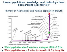 Process Of Evolution, Agricultural Revolution, Genome Project, Scientific Revolution, Fourth Phase, University Of Melbourne, Evolutionary Biology, Knowledge Management, Nuclear Energy