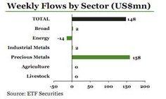 I prezzi delle commodity toccano il fondo - Materie Prime - Commoditiestrading