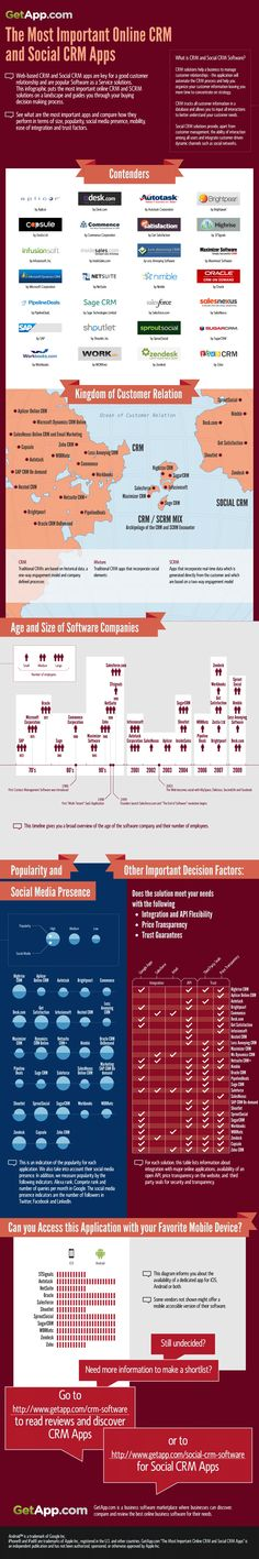 Loverly Infographic comparing CRM, SCRM, and the apps that live there! #NICE via @getapp