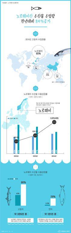 '노르웨이산 수산물' 수입량, 전년 대비 84% 증가 [인포그래픽] #marine products / #Infographic ⓒ 비주얼다이브 무단 복사·전재·재배포 금지