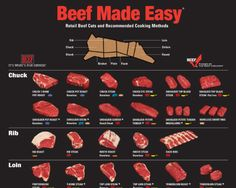 Chart: How to Cook Any and All Cuts of Beef