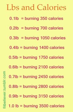 Good to know. Great way to determine how much you should burn each week in order to reach weight-loss goals. #weightlosstips