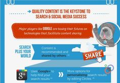 Google+ plays a major role in content marketing [INFOGRAPHIC]