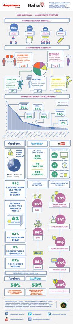 #italiani e #social network: dati, trend e prospettive