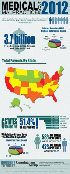 We created this infographic for a client: Medical malpractice payouts for 2012