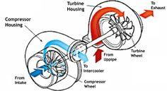 Turbocharger layout #Subaru #subaruidiots #WRX #STi #Turbo #Impreza #Boost #Enthusiast #Subarulove