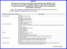 Homologación estudios España