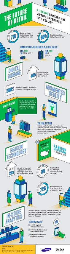 The Future of Retail - Infographic by Samsung and Forbes