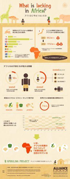 インフォグラフィックス:アフリカにいま足りないもの #infographic