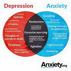 There are so many similarities between the symptoms of anxiety and depression that you need to have a doctor who can effectively diagnose which condition you're suffering from.