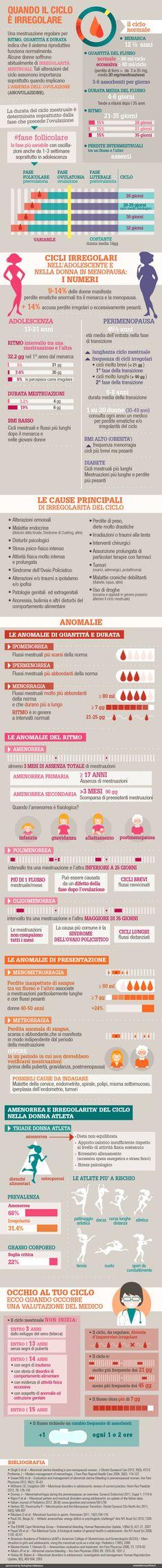 Anomalie del ciclo mestruale - Infografica di Alice Borghi per  Esseredonnaonline