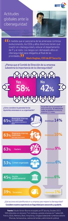 #Infografia #Curiosidades Actitudes Globales ante la Ciberseguridad #TAVnews