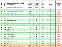 Pořadí mediálních agentur CR podle lokálních značek 2012-2013 Zdroj: Recma