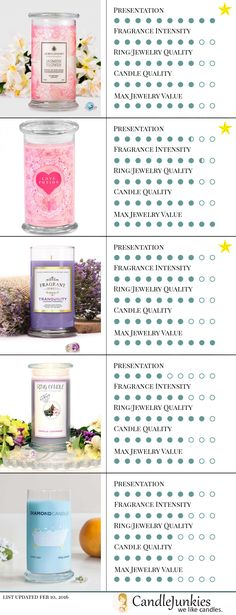 The Candle Junkies blog list of their current top 5 ring/jewelry candles on the market today.