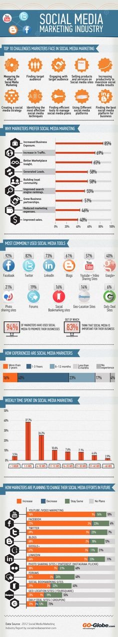 "The infographic ""Social Media Marketing Industry"" covers the latest social media trends, challenges, and strategies of social media marketers."