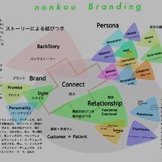 ペルソナストーリー  http://nonkou.com/nonkou-branding-120603.pdf