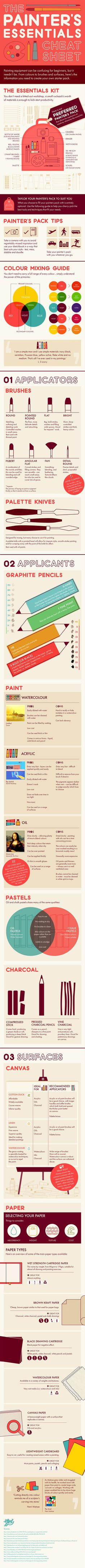 Someday I'm going to start painting.  I'll need this painting cheat sheet #Infographic