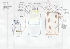 A good pictorial of a diy backyard biogas digester using plastic drums.