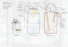 Biogaz Digesteur - Conception