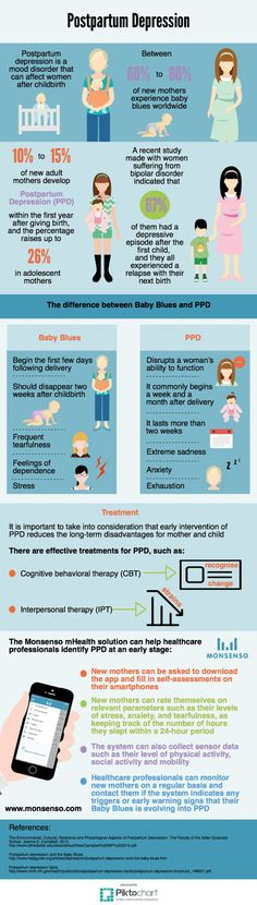 It is estimated that 10 to 15% of new adult mothers develop Postpartum Depression (PPD) within the first year after giving birth, and the percentage increases up to 26% in adolescent mothers; however, it often remains undiagnosed.