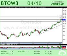 B2W VAREJO - BTOW3 - 04/10/2012 #BTOW3 #analises #bovespa