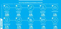 Pregled 10 najtraženijih kategorija poslova na portalu Posao.ba tokom 2015. godine.