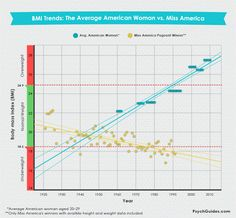 "The Evolution of Miss America, The Ideal Body Image and BMI, BMI Trends: The Average American Woman vs. Miss America, Risks of Unhealthy Body Image. ""We compiled pictures of Miss America winners since 1921. ..."" 
