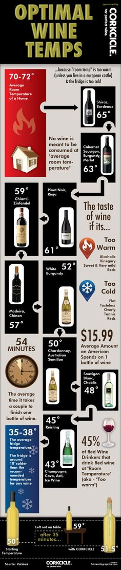 A look at a range of different #wines and just what temperature they should be served at - #Infographic - http://finedininglovers.com/blog/food-drinks/wine-serving-temperatures/