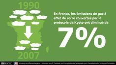 La France compte prmi les pays industrialisés les moins émetteurs de gaz à effet de serre