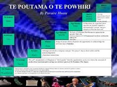 Image result for Pere, te wheke Counseling, Physics, Songs, Models, Image, Google Search, Maori, Templates, Therapy
