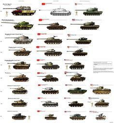 Todos los blindados de la Segunda Guerra Mundial, Infografia