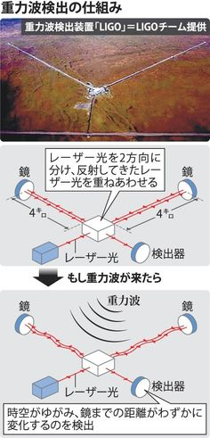 ◇一般相対性理論の正しさを改めて裏付け 物理学者のアインシュタインが100年前に - Yahoo!ニュース(毎日新聞)