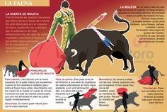La Suerte de Muleta, Torero, faena, Olé