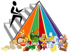 In 2005 the U. government released the USDA food pyramid called MyPyramid, replacing the previous food guide pyramid. My Pyramid are dietary guidelines for Americans. Nutrition Pyramid, Health And Nutrition, Health And Wellness, Health Diet, Beef Nutrition, Health Care, Nutrition Articles, Healthy Eating Pyramid, Eating Healthy