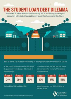 To all Newport Beach, Costa Mesa and Orange County residents - do you have student loans? Take a look at these statistics on how student loan debt affects home ownership. Do you feel the same way? Are student loans holding you back from buying a home?