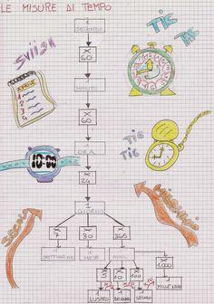 Il sito didattica scuola primaria propone per la matematica in classe quinta 54 post relativi all'intero anno scolastico. Il lavoro svol...