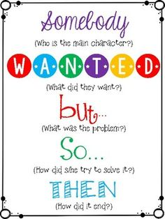 This poster set is meant to help readers form more accurate and organized summaries of fiction and non-fiction text. Why is that important? Summarizing challenges readers to focus on the big picture, paraphrase the author's words, and determine which events are the most important to the overall theme of the book.