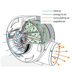 Get listings of centrifugal blowers manufacturers, suppliers & exporters. These centrifugal blowers is widely widely utilized in air conditioning and room cleaning application. Mechanical Engineering Tools, Mechanical Design, Water Turbine, Gas Turbine, Diy Water Pump, Floating Architecture, Turbine Engine, Elevation Drawing, Marine Engineering