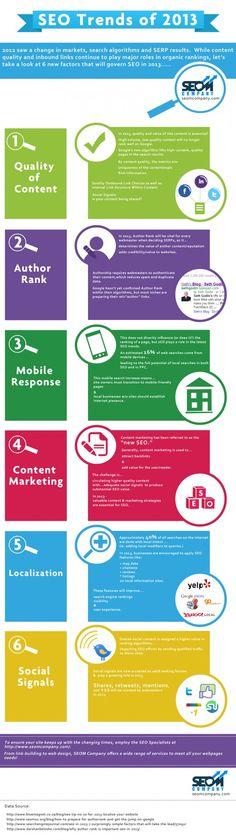 SEO Trends for 2013 [Infographic] - Malhar Barai  http://malharbarai.com/2013/05/24/seo-trends-for-2013-infographic/  #SEO #SEOTrends #Infographic
