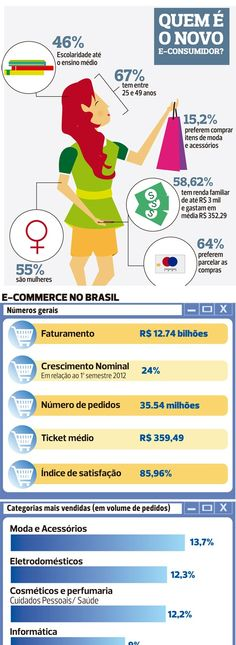 Dados sobre e-consumidor e o e-commerce #Infografico