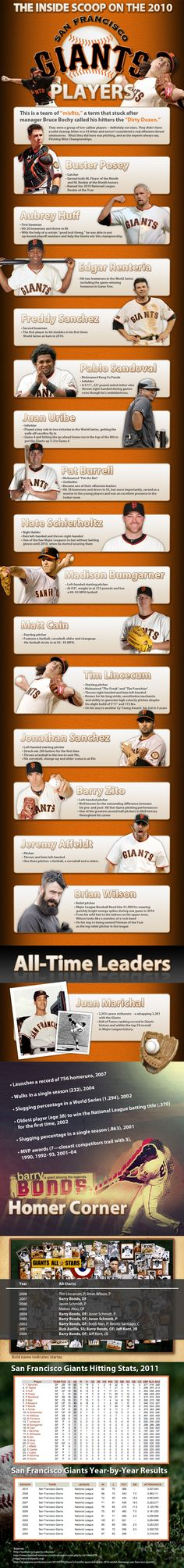 San Francisco Giants Players