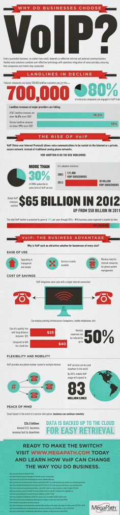 Why do Businesses Choose VoIP - Infographic Voice Over Ip, The Voice, Voip Solutions, Unified Communications, Web Design, Best Email, Phone Service, Business Intelligence, Information Technology