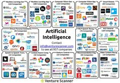 We at Venture Scanner are tracking 957 Artificial Intelligence companies across 13 categories, with a combined funding amount of $4.8…