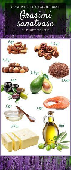 Nutrition Month, Proper Nutrition, Nutrition Guide, Sports Nutrition, Kids Nutrition, Healthy Nutrition, Healthy Foods To Eat, Healthy Fats, Healthy Eating