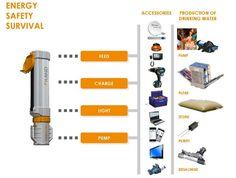 iLand Everywhere Portable Solar Generator System (VIDEO). Last technology's word. Read more at jebiga.com