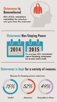 Get noticed! According to the ASI Impressions Study, not only do U.S. consumers keep outerwear for more than a year, but they also remember the advertiser who gave it to them. Click image to view all outerwear.