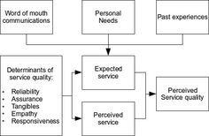 Figure 2: Determinants of Service Quality (Parasuraman et al. 1988).